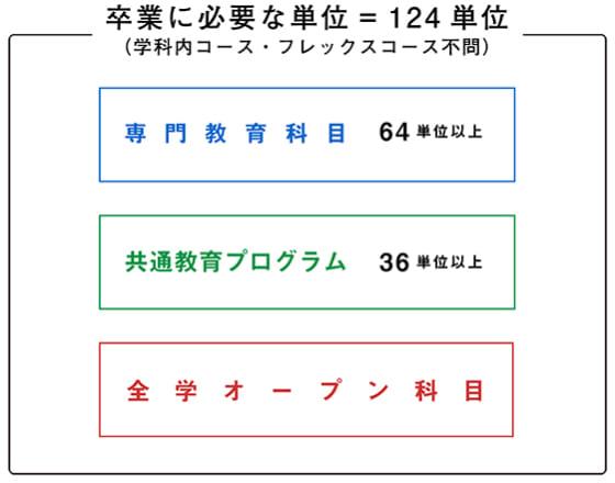 神道文化学部を卒業するには、124単位の単位修得が必要です。そのうち64単位以上が専門教育科目、36単位以上が共通教育プログラムである必要があります。この他、必修はありませんが、全学オープン科目が開講されています。